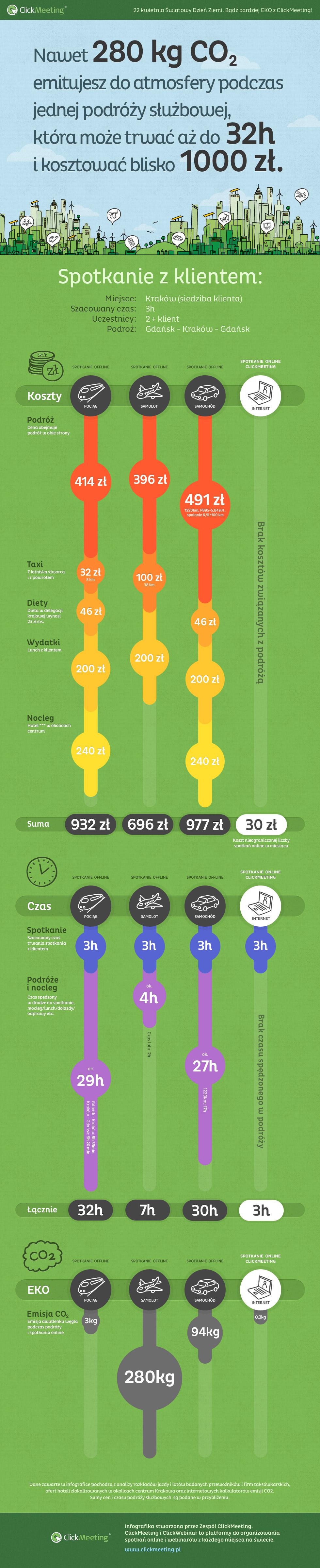 Infografika-ClickMeeting